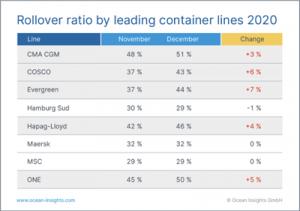 Ratio de Roleo por línea naviera de contenedores el 2020 / Fuente: Ocean Insights