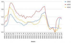Índice de disponibilidad de contenedores en 2020/21 para 20DC, 40DC y 40HC en Shanghai